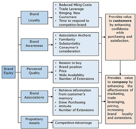 chart graphic of brand equity