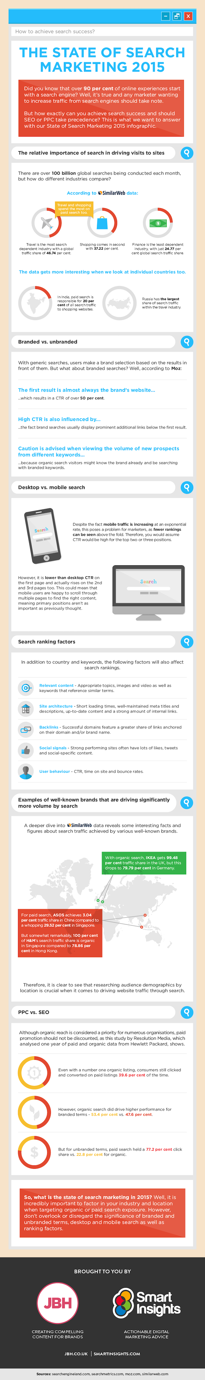 state-of-search-marketing-infographic